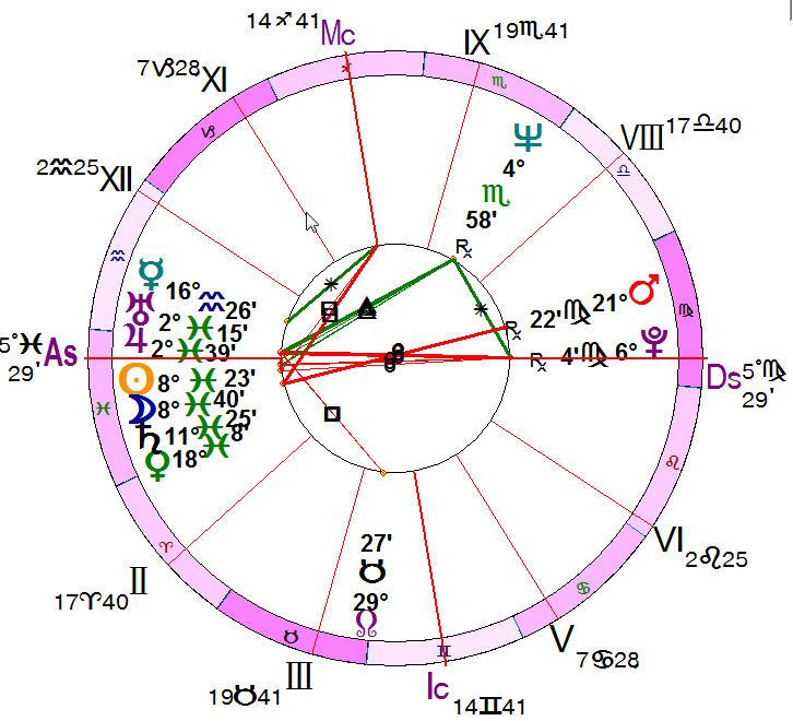 The Life Of Jesus Through Astrology Part 1 Alphee Lavoies